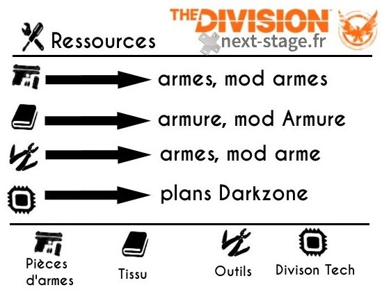 The Division craft ressources