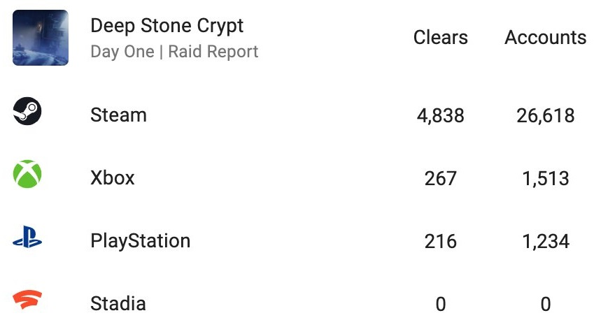 Day One Deep Stone Crypt clears by platform