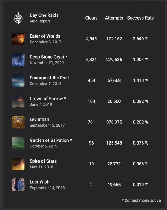 destiny Day One DSC attempts were made, and how that compares to previous D2 raids